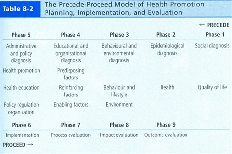 precede proceed model template precede proceed model exle driverlayer search engine