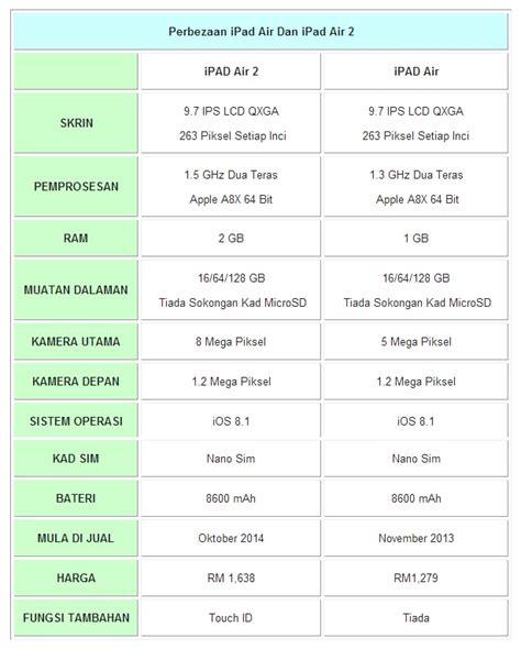 Pasaran Air 2 air 2 dan mini 3 terbaru daripada apple
