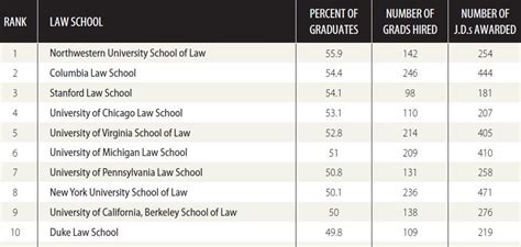 List Of Top 10 Universities In Usa For Mba by Opinions On School Rankings In The United States