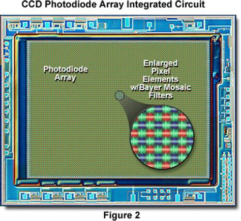 ccd diode array hamamatsu learning center anatomy of a charge coupled device