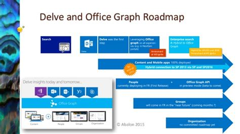 Office 365 Roadmap by The Unofficial Office 365 Roadmap From Ms Ignite 2015 To