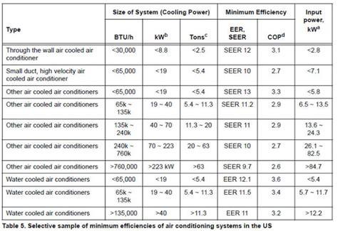 eer chart understanding cop eer and seer