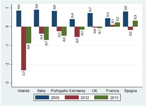 principali banche europee il conto economico delle principali banche europee di