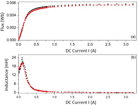 hysteretic iron inductor for transformer inrush current modeling in emtp modeling of nonlinear and hysteretic iron inductors in atp 28 images induction stoves are