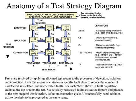 layout strategy quiz dft appnote section3