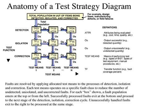 strategy pattern unit test dft appnote section3