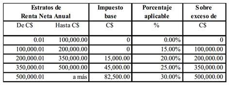 nicaragua tabla de impuestos a la renta d 237 a economista en 28 images la voz de la libertad