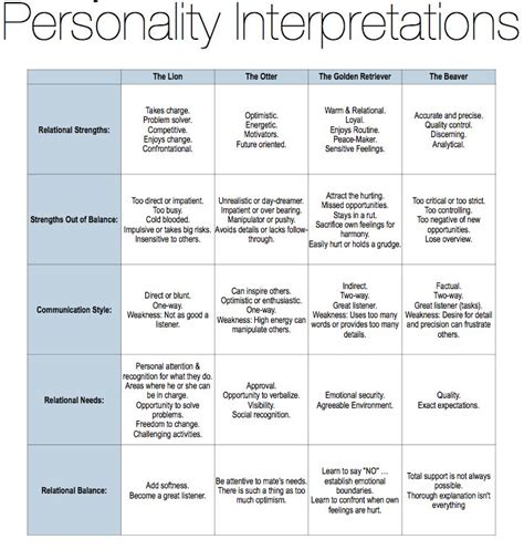 printable animal personality test gary smalley s personality interpretations counselor