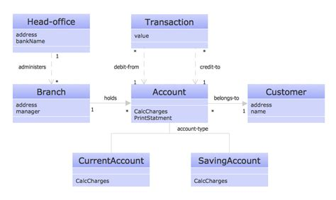 how to create a uml class diagram create uml diagram
