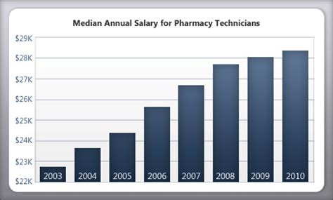Pharmacist Annual Salary by Pharmacy Tech Certification Pharmacy Technician