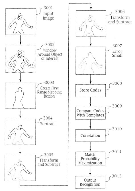 pattern recognition on oriented matroids patent us6400996 adaptive pattern recognition based