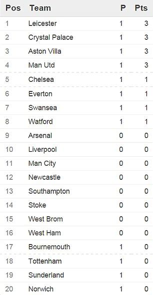 epl table yesterday holla welcome to tochi s blog premier league table