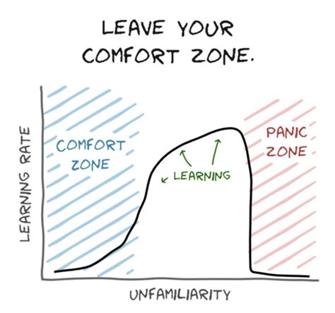 Comfort Zone Learning Zone by 9 Things Every Software Engineer Should Tapwage
