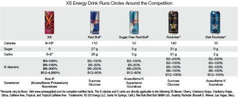 energy drink xs ingredients xs energy drinks vs other energy xs energy
