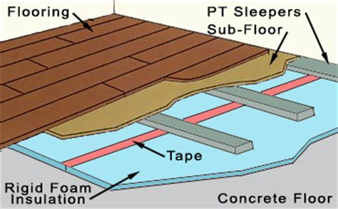 Basement Flooring   How To Insulate A Concrete Floor