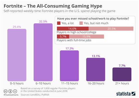 chart fortnite   consuming gaming hype statista