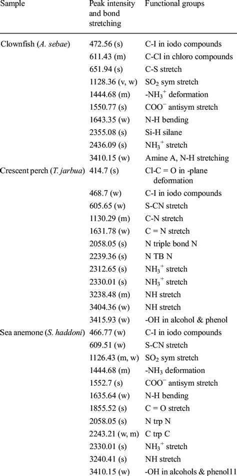 ir spectrum functional groups table ft ir spectroscopy peak intensity and their functional