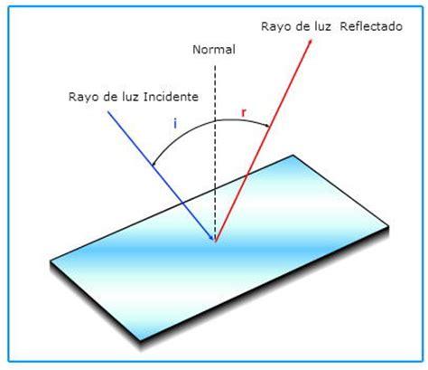 imagenes de la reflexion y refraccion la luz reflexi 243 n y refracci 243 n
