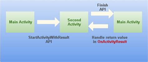 xamarin tabhost tutorial monoandroid calling secondary activity codeproject