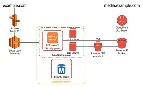 application architecture diagram aws architecture diagrams solution conceptdraw