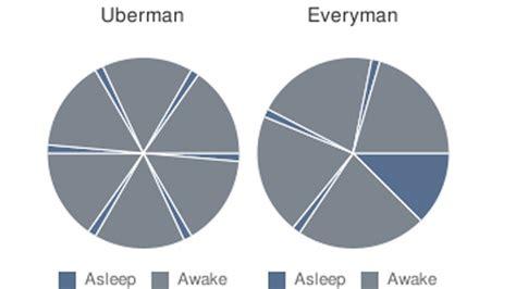 uberman sleep polyphasic sleep cycles trick your body into needing less