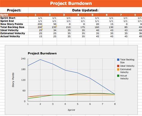 Burndown Template metal toad templates part 2 our agile burndown