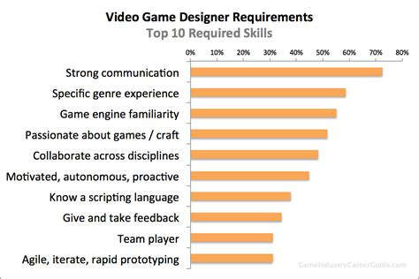 game design requirements video game designer requirements