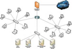 advanced home network design different types of computer networks king of networking