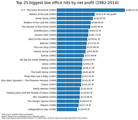Top Box Office by The Box Office Booms And Busts Since 1982 Dr