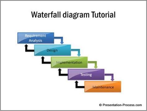 Waterfall Diagram Powerpoint Waterfall Process Diagram Waterfall Free Engine Image