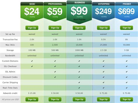 website layout design cost web design pricing tables