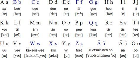 Letter Pronounce language alphabet and pronunciation