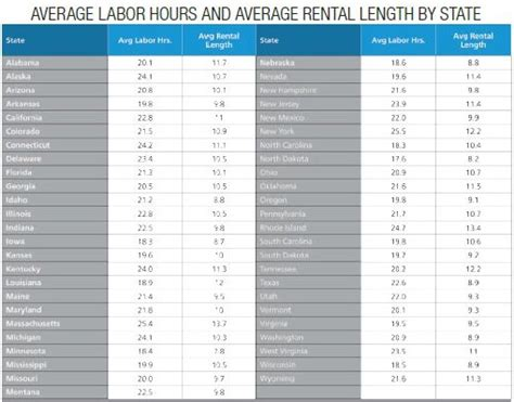 average rent by state average length of rental where do you fall article