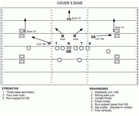 image gallery cover 3 defense cshort4site 3 4 defense in football