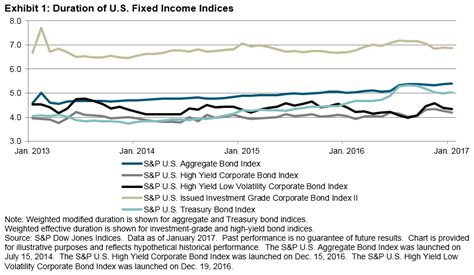 Credit Spread Sensitivity Formula High Yield Bonds In A Rising Rate Environment Seeking Alpha