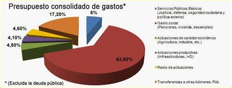 gastos de compra de vivienda para irpf 2015 presupuestos generales del estado de 2014 financialred