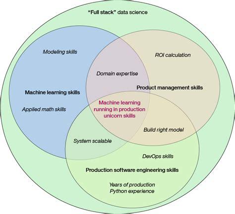machine learning venn diagram poder social influencia y rendimiento en la nba parte 1