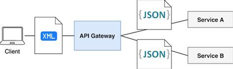 format date kentico transformation building an api gateway using node js risingstack