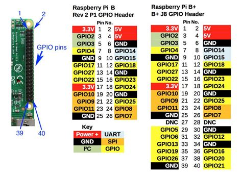 Tutorial From 0 To 1 Raspberry Pi And The Of Things raspberry pi gpio with pir motion sensor best tutorial