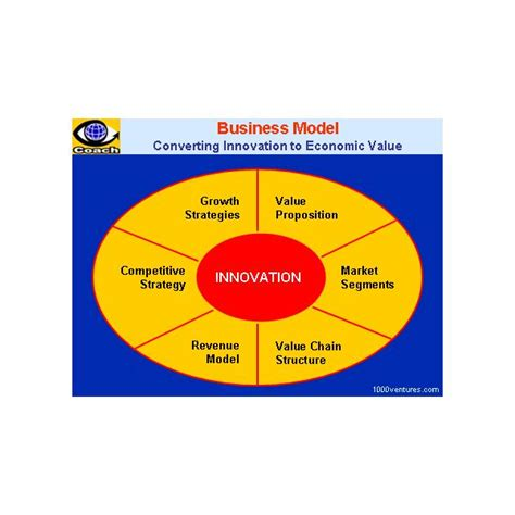 creating a business model template creating a business model template in ms word format for