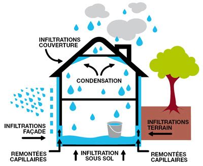 Comment Combattre L Humidité Dans Une Chambre by Combattre L Humidit 233 Dans Sa Maison D 233 Co Du Rendez