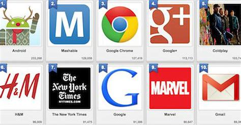 7 Brands With Popular Pages by The Top 10 Brand Pages On