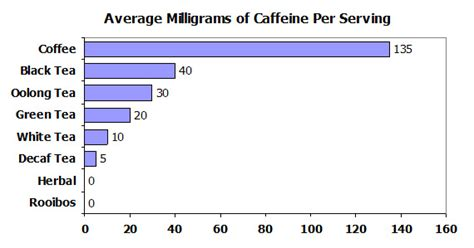 how much caffeine in tea caffeine in tea