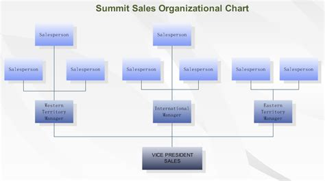sales structure template communication plan communication plan software company