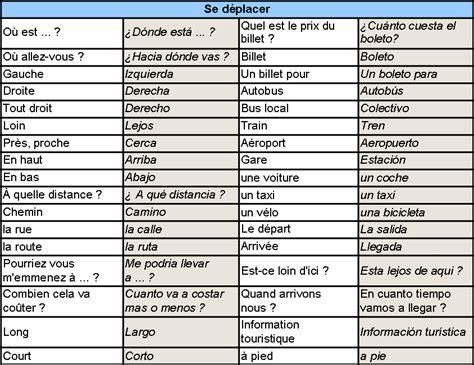 vocabulaire grec de base 2804158551 vocabulaire espagnol gratuits propos 233 s par nos experts