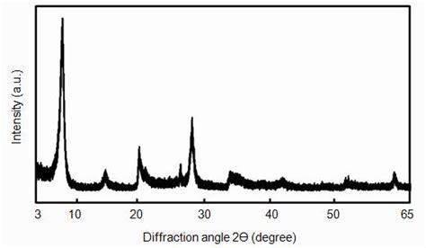 montmorillonite x ray diffraction pattern mass transfer in medium density fiberboard mdf modified