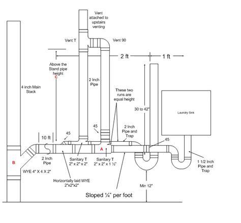 Laundry Sink Plumbing Diagram - image result for washing machine plumbing diagram home