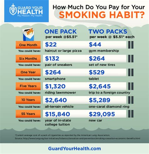 how much does a how much do you pay for your smoking habit visual ly