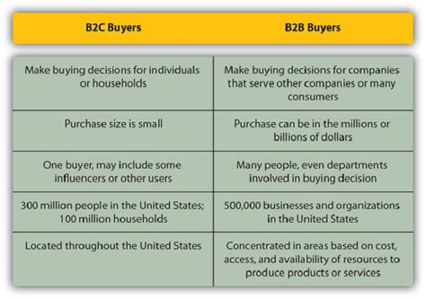 Mba Difference Between Marketing And Selling by The Definitive Guide To B2c Content Marketing