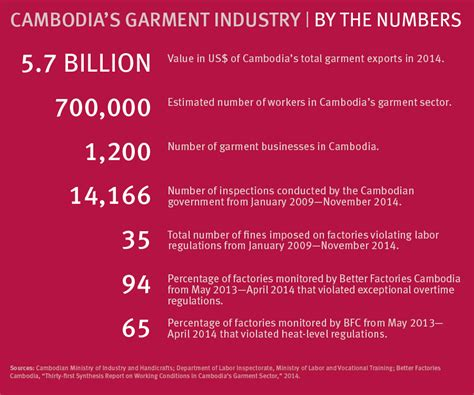 worker rights extend to facebook labor board says photos cambodia labor laws fail to protect garment workers